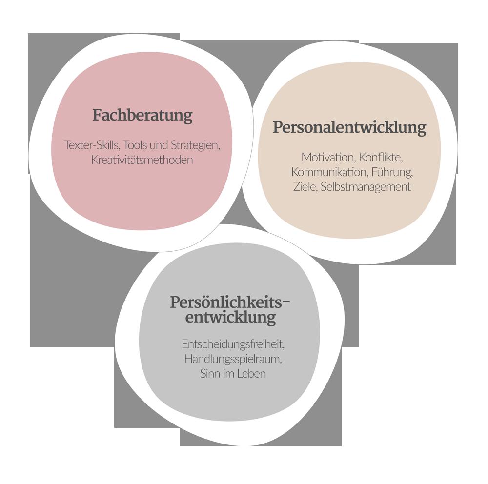 Fachberatung - Personalentwicklung - Persönlichkeitsentwicklung